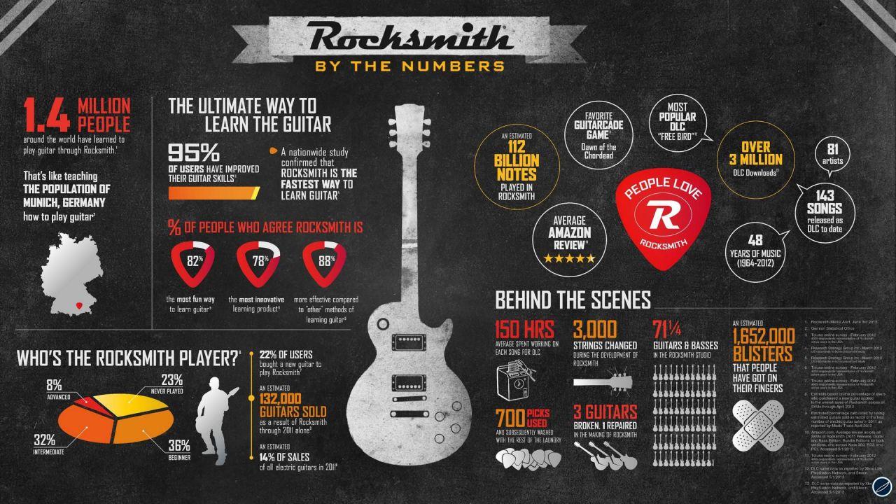 recensione Rocksmith