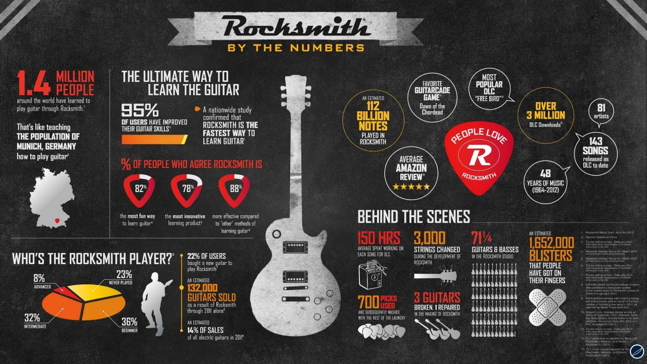 Rocksmith: una Les Paul nel bundle