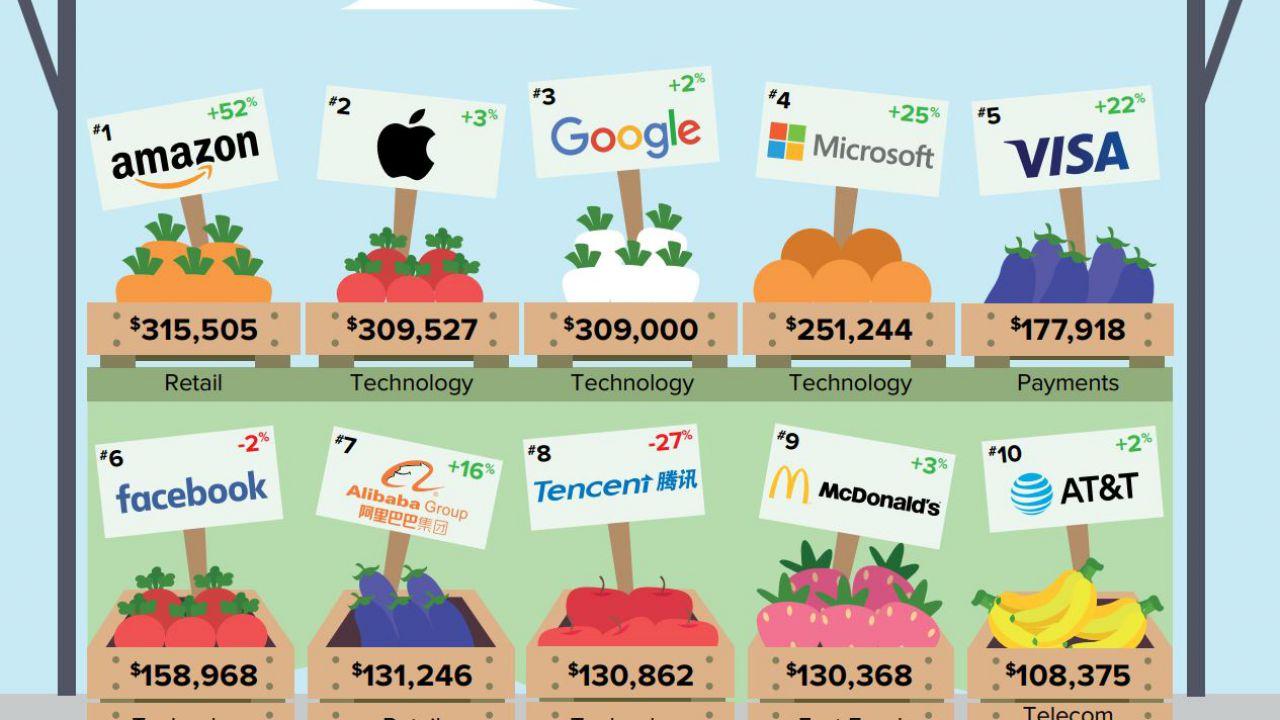Amazon è il brand di maggior valore al mondo, superate Google e Apple