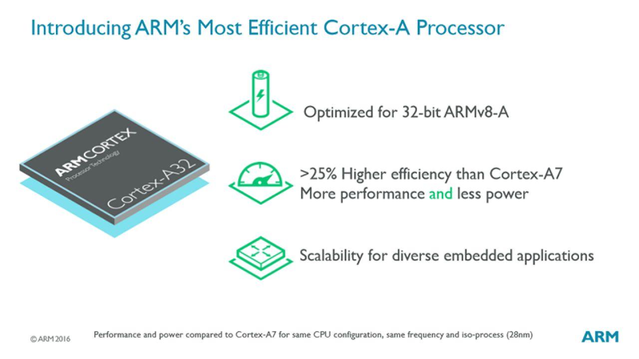 ARM annuncia ufficialmente il processore Cortex-A32