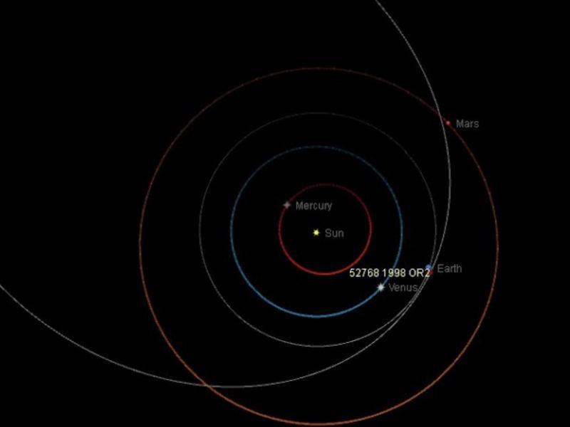 Asteroide 29 Aprile 2020: come vederlo anche in streaming ed a che ora