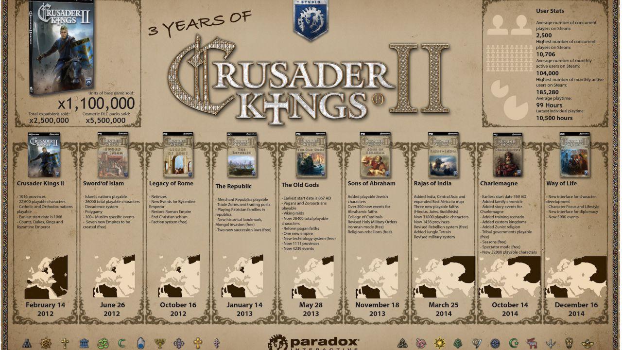 Crusader Kings 2 è giocabile gratuitamente su Steam per una settimana