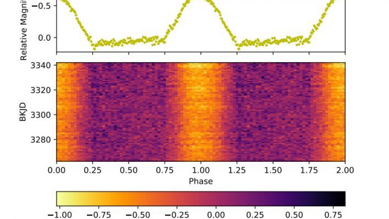Degli astronomi hanno studiato EU Cancri, una stella binaria