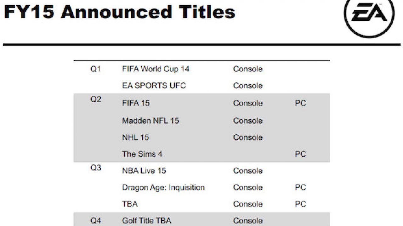 EA regala tre titoli per le piattaforme di Sony