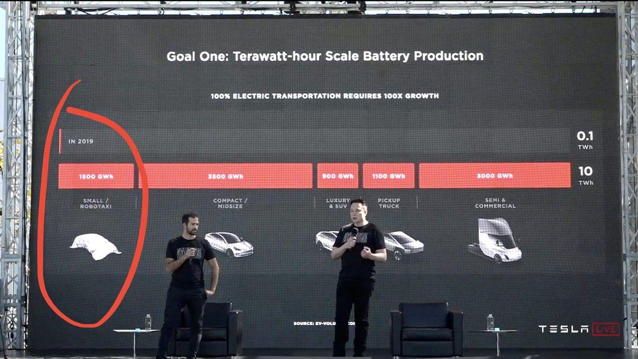 Elon Musk conferma l'arrivo di una Tesla compatta ed economica al Battery Day
