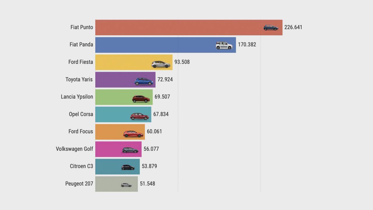 Le auto più vendute in Italia negli ultimi 15 anni: il grafico interattivo