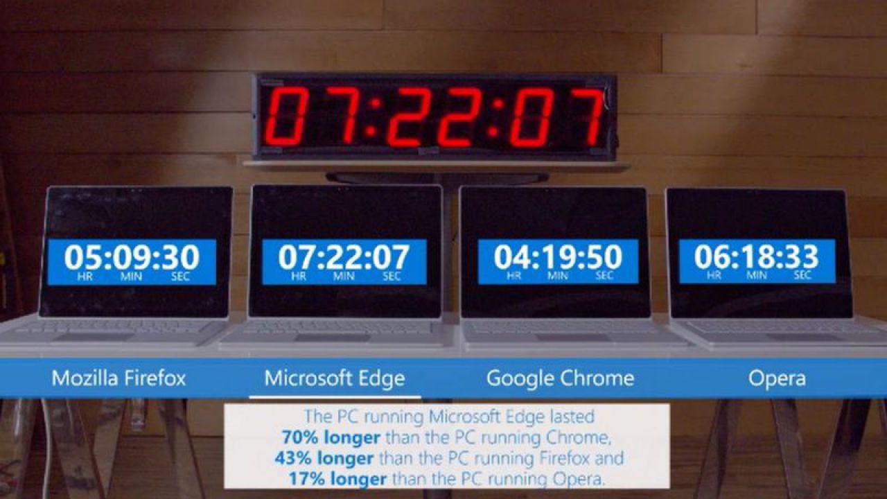 Edge punta sul risparmio energetico — Microsoft