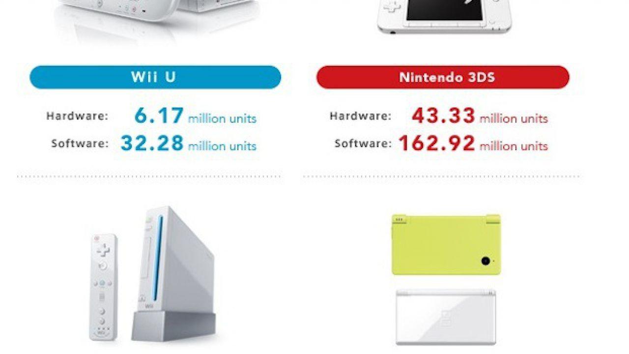 Nintendo porta il cross-buy su Wii U e 3DS