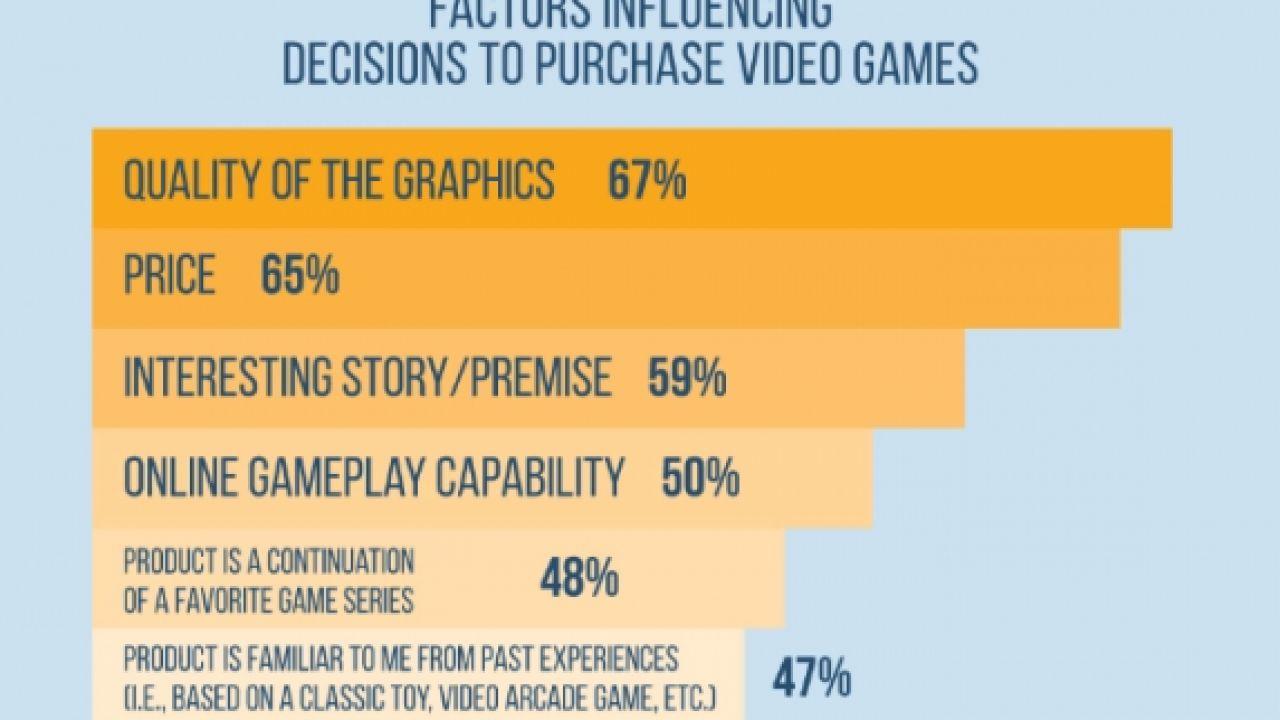 Per i giocatori americani, la qualità della grafica è più importante della trama