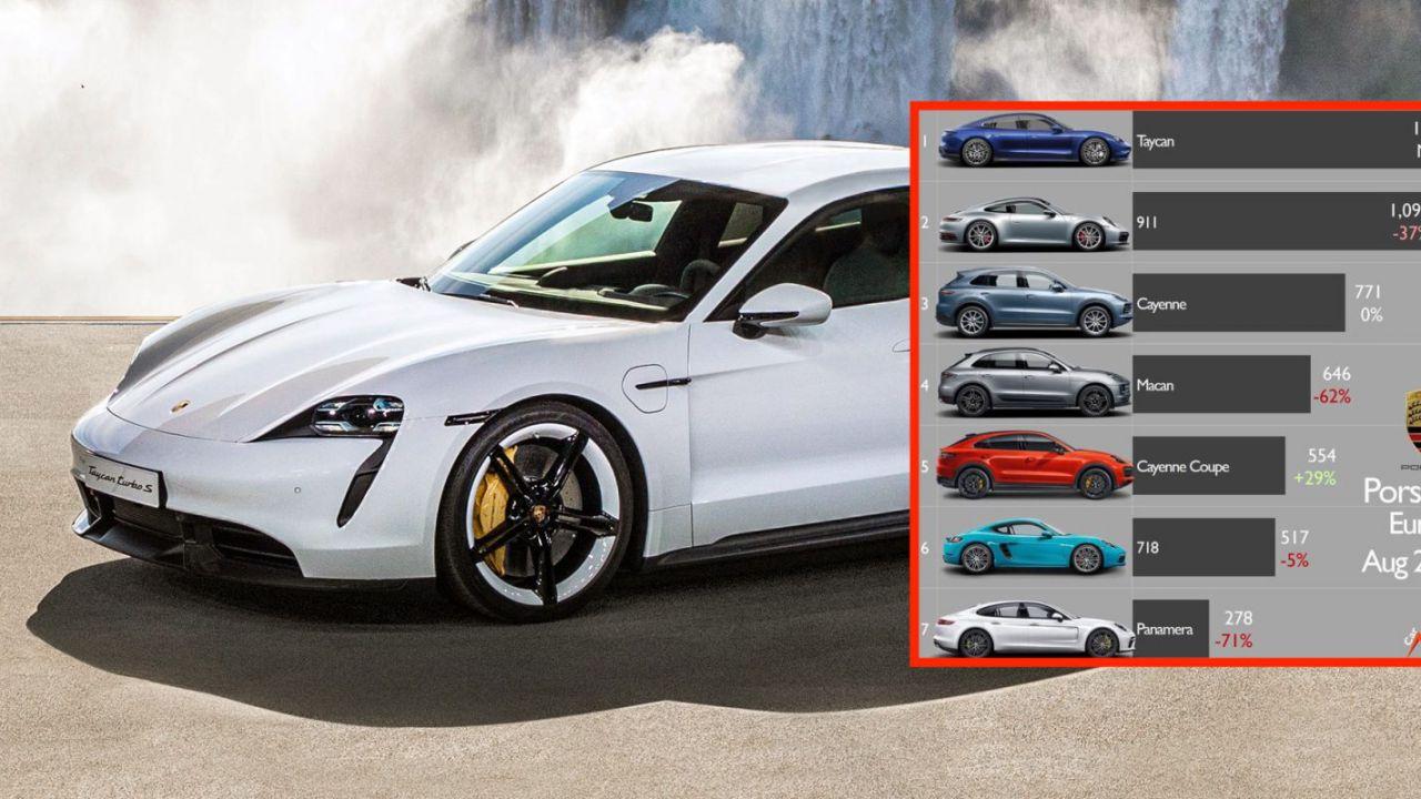 Porsche Taycan sorprendente: vende più degli altri modelli