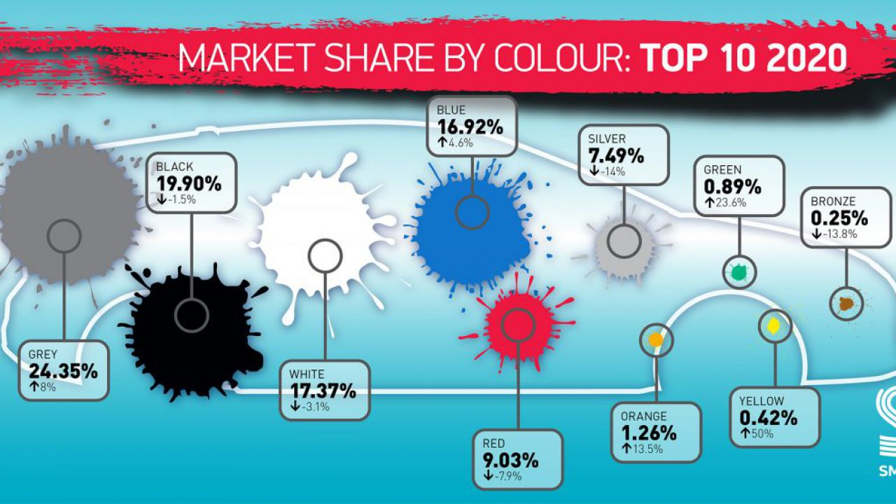 Quali sono i colori preferiti dagli automobilisti inglesi? Scopriamolo