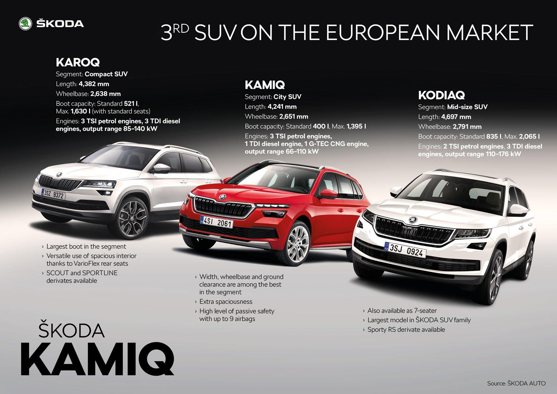 Skoda Kamiq debutta in Italia: ecco il SUV che si alimenta ...